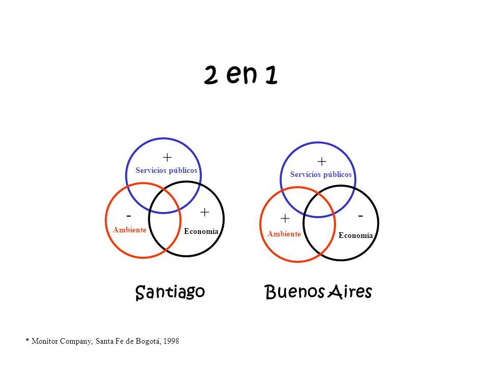 2 en 1 + + - - + Santiago Buenos Aires Servicios públicos
