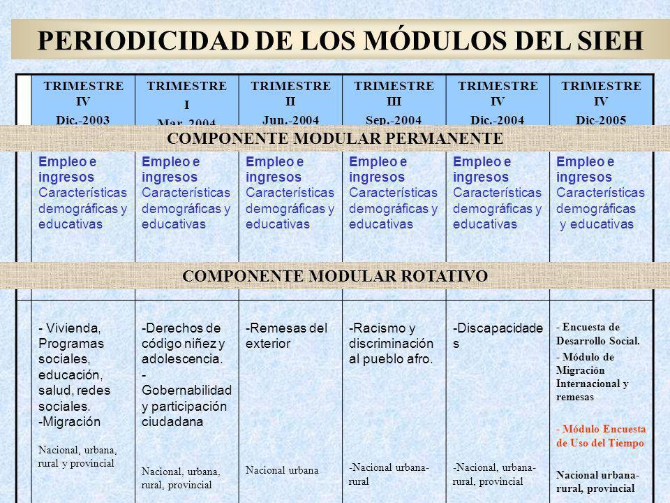 PERIODICIDAD DE LOS MÓDULOS DEL SIEH