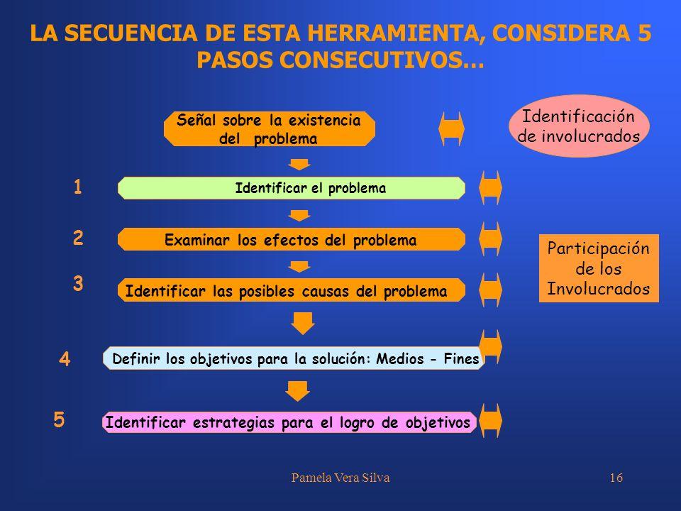 LA SECUENCIA DE ESTA HERRAMIENTA, CONSIDERA 5 PASOS CONSECUTIVOS…