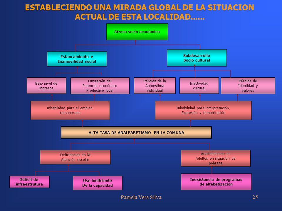 ESTABLECIENDO UNA MIRADA GLOBAL DE LA SITUACION ACTUAL DE ESTA LOCALIDAD......