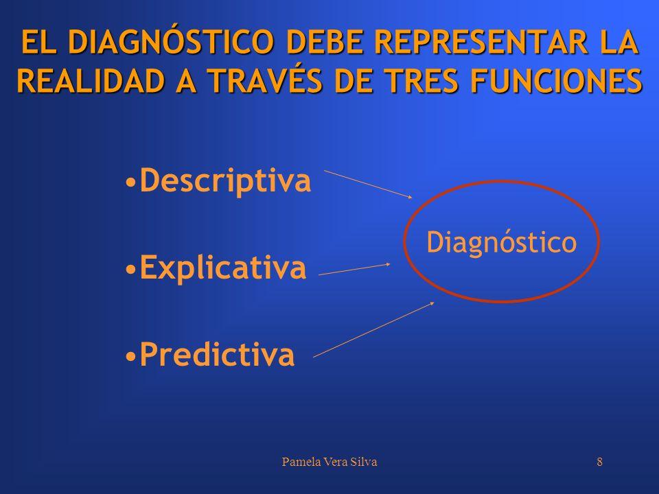 EL DIAGNÓSTICO DEBE REPRESENTAR LA REALIDAD A TRAVÉS DE TRES FUNCIONES