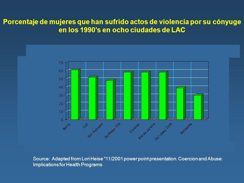 Porcentaje de mujeres que han sufrido actos de violencia por su cónyuge en los 1990's en ocho ciudades de LAC