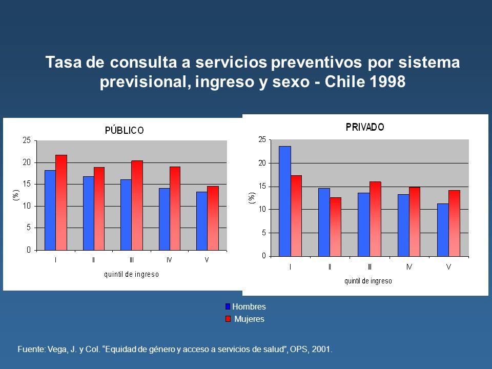 Tasa de consulta a servicios preventivos por sistema