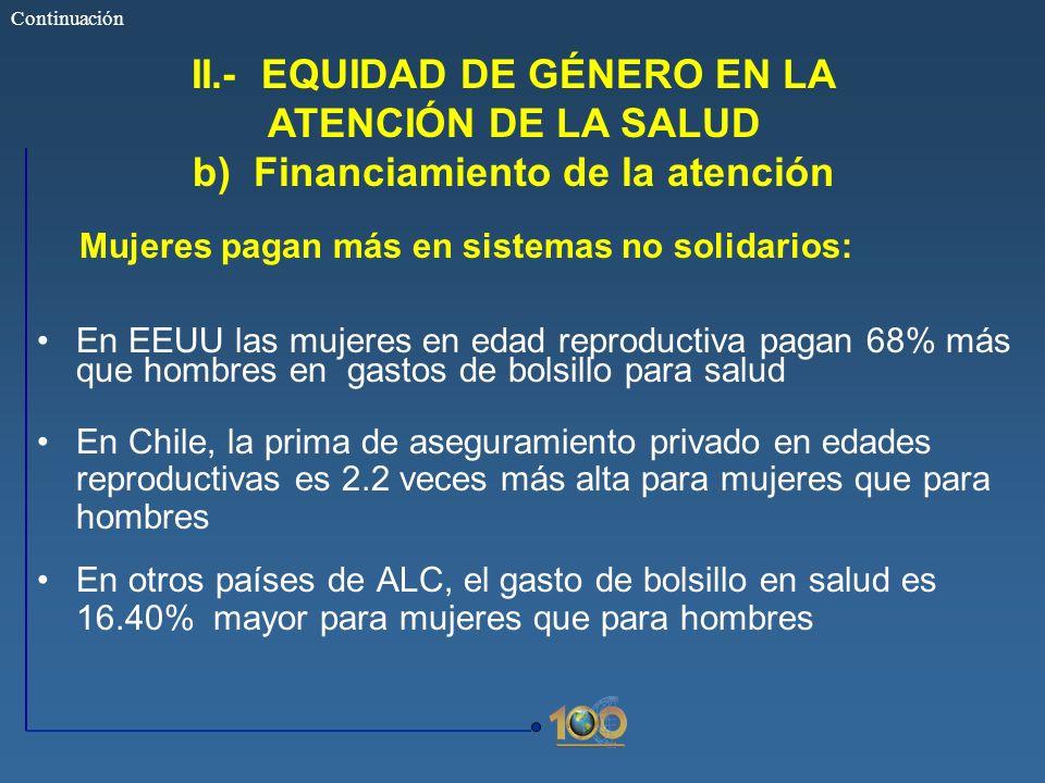 Continuación II.- EQUIDAD DE GÉNERO EN LA ATENCIÓN DE LA SALUD b) Financiamiento de la atención. Mujeres pagan más en sistemas no solidarios: