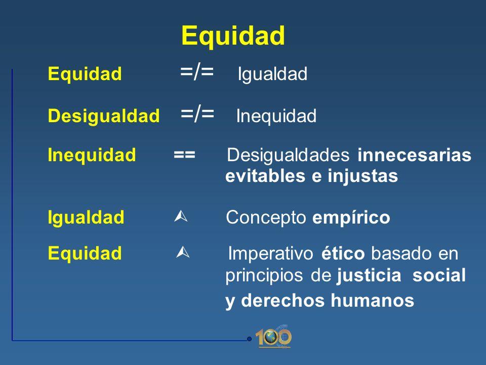 Equidad Equidad =/= Igualdad Desigualdad =/= Inequidad