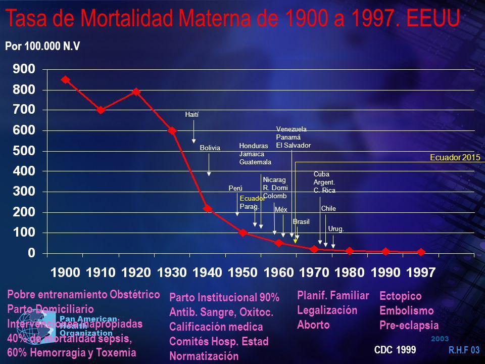 Tasa de Mortalidad Materna de 1900 a 1997. EEUU