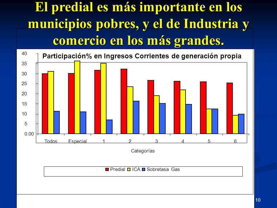 El predial es más importante en los municipios pobres, y el de Industria y comercio en los más grandes.