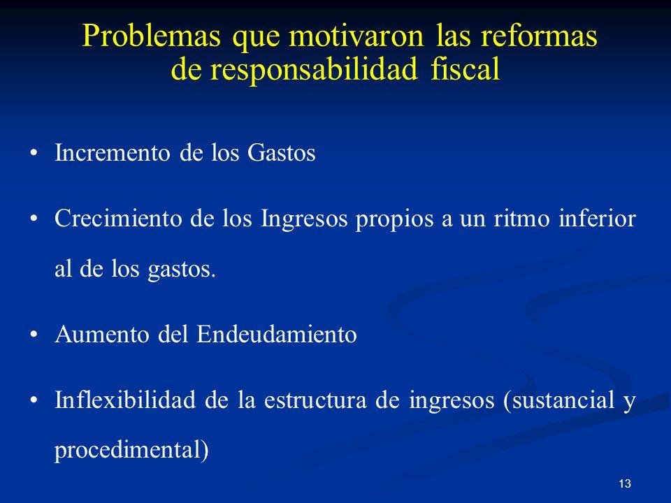 Problemas que motivaron las reformas de responsabilidad fiscal