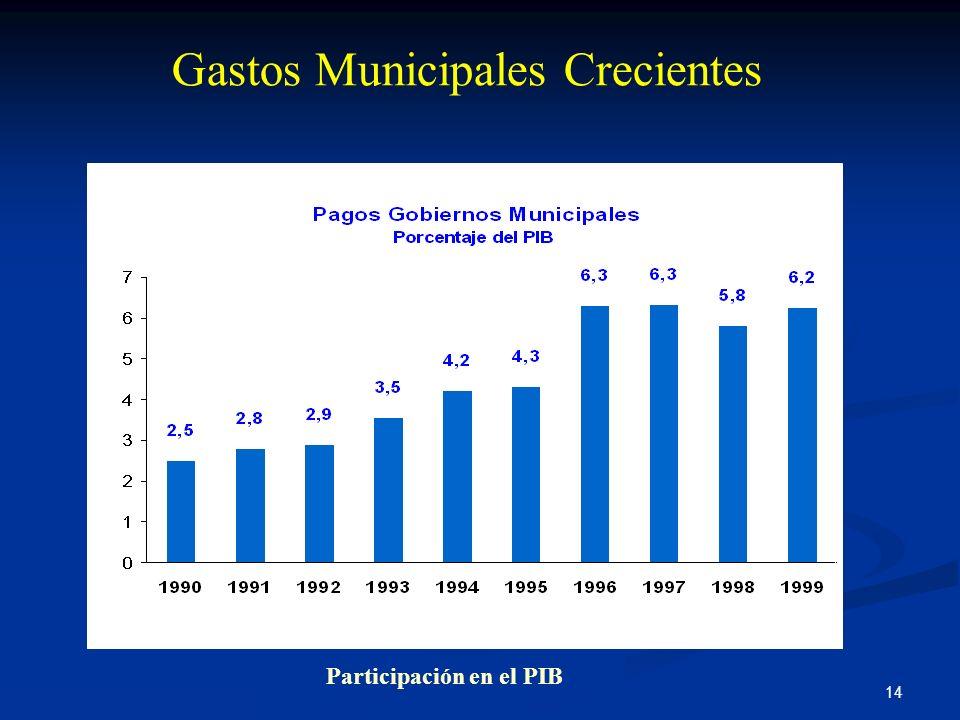 Gastos Municipales Crecientes