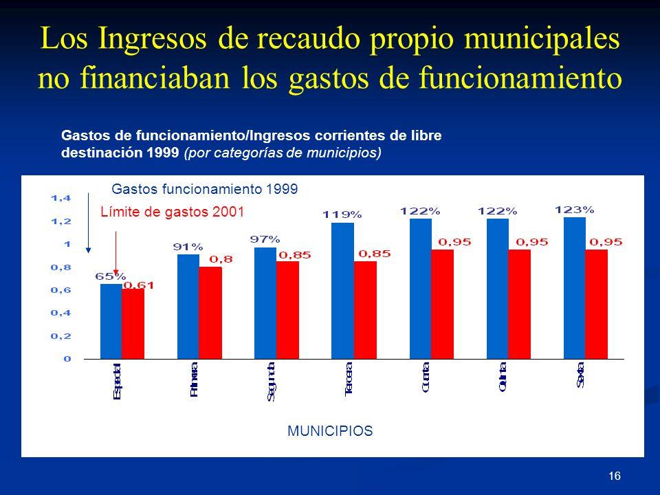 Los Ingresos de recaudo propio municipales no financiaban los gastos de funcionamiento