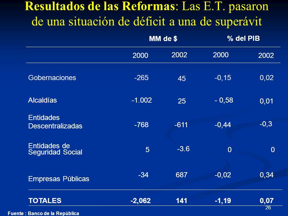 Resultados de las Reformas: Las E. T