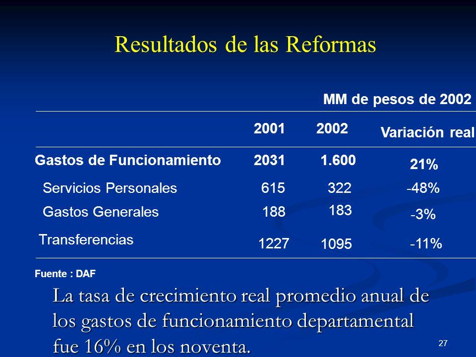 Resultados de las Reformas