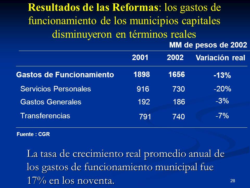 Resultados de las Reformas: los gastos de funcionamiento de los municipios capitales disminuyeron en términos reales
