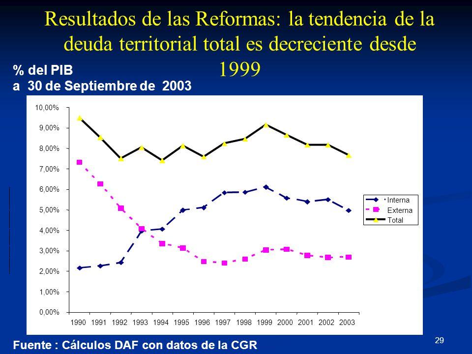 Resultados de las Reformas: la tendencia de la deuda territorial total es decreciente desde 1999