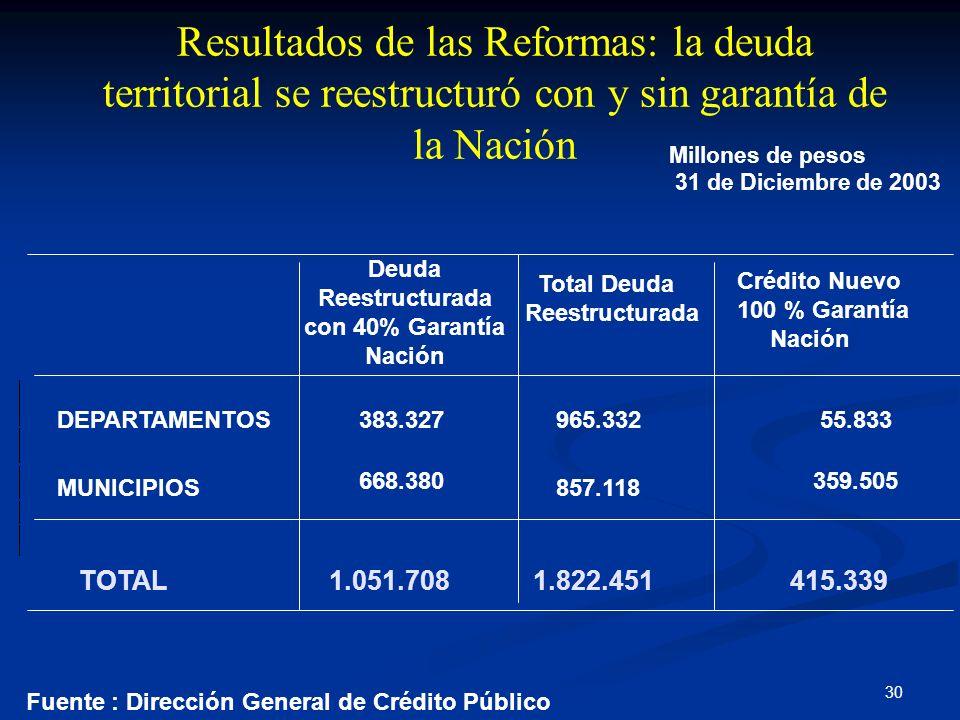 Deuda Reestructurada con 40% Garantía