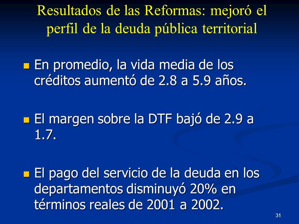 Resultados de las Reformas: mejoró el perfil de la deuda pública territorial