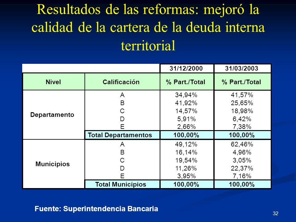Resultados de las reformas: mejoró la calidad de la cartera de la deuda interna territorial