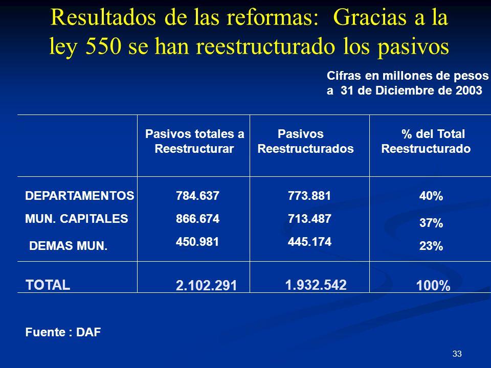 Resultados de las reformas: Gracias a la ley 550 se han reestructurado los pasivos