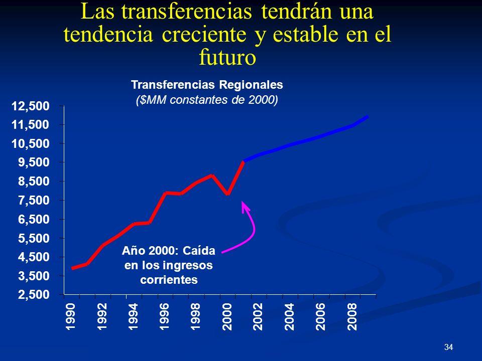 Transferencias Regionales Año 2000: Caída en los ingresos corrientes