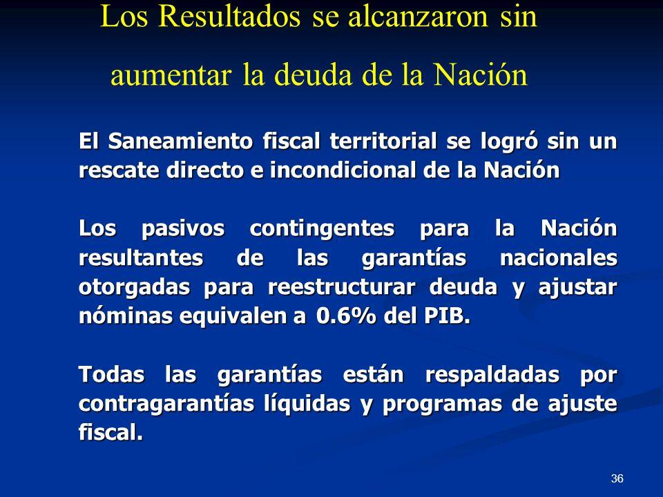 Los Resultados se alcanzaron sin aumentar la deuda de la Nación
