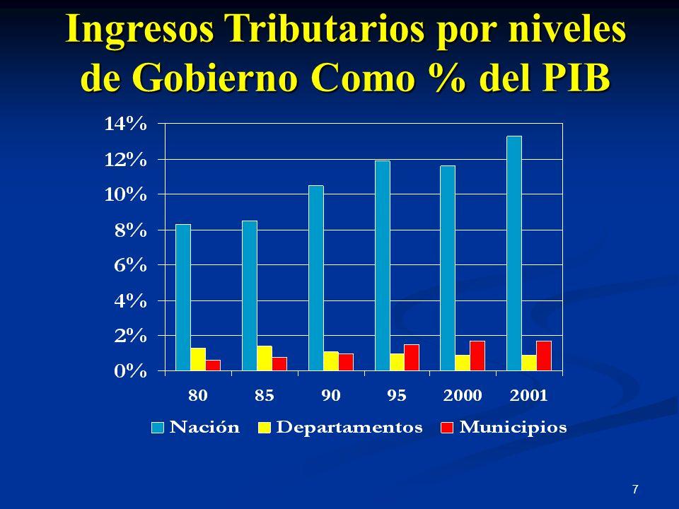 Ingresos Tributarios por niveles de Gobierno Como % del PIB