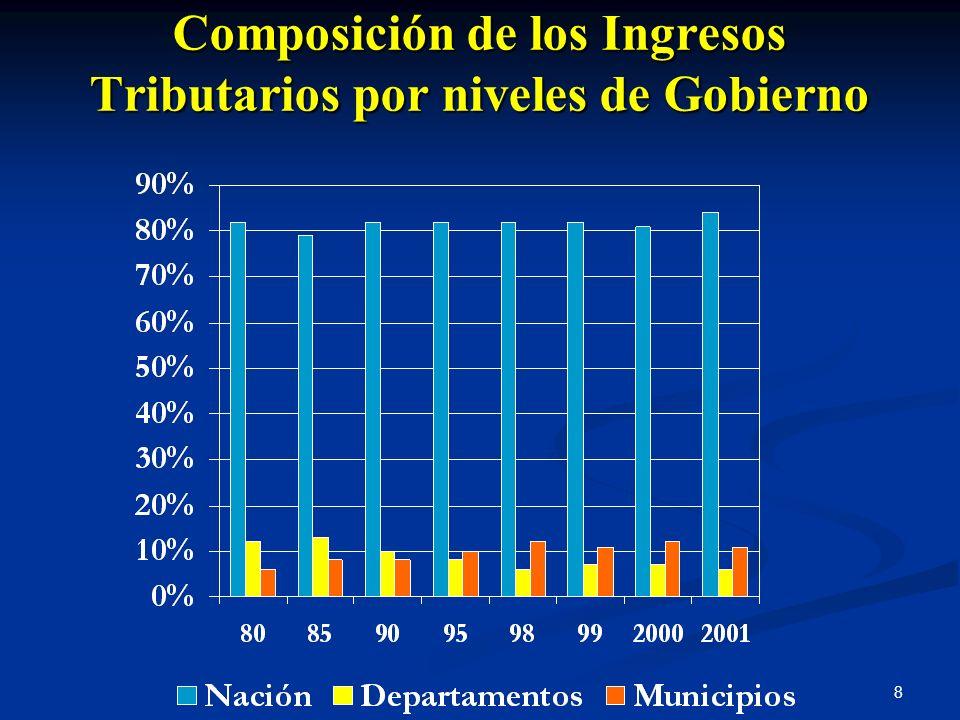 Composición de los Ingresos Tributarios por niveles de Gobierno