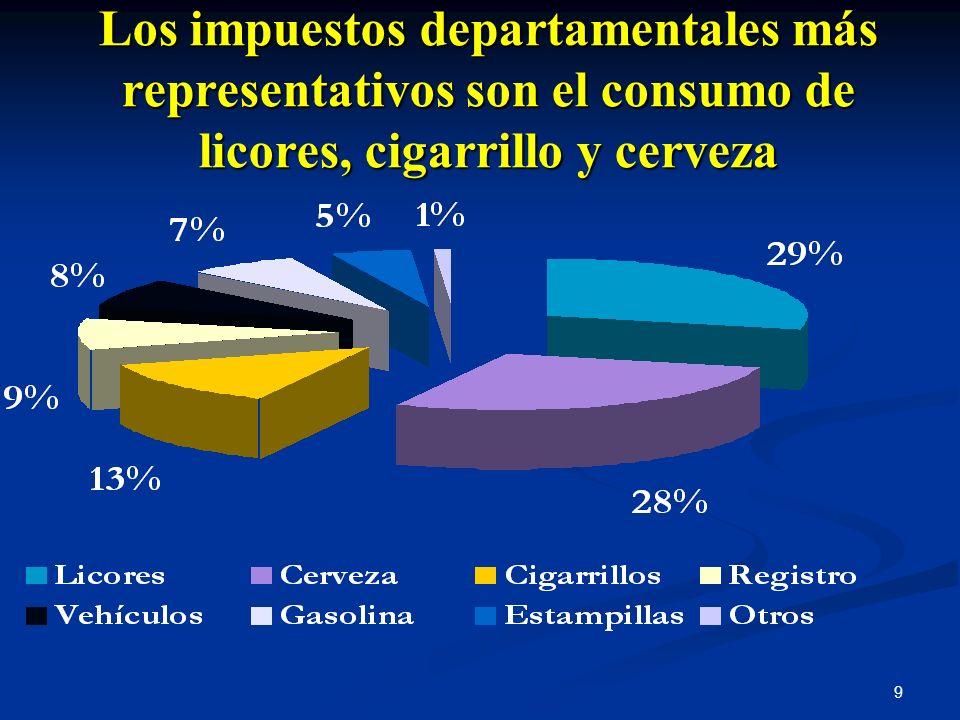 Los impuestos departamentales más representativos son el consumo de licores, cigarrillo y cerveza