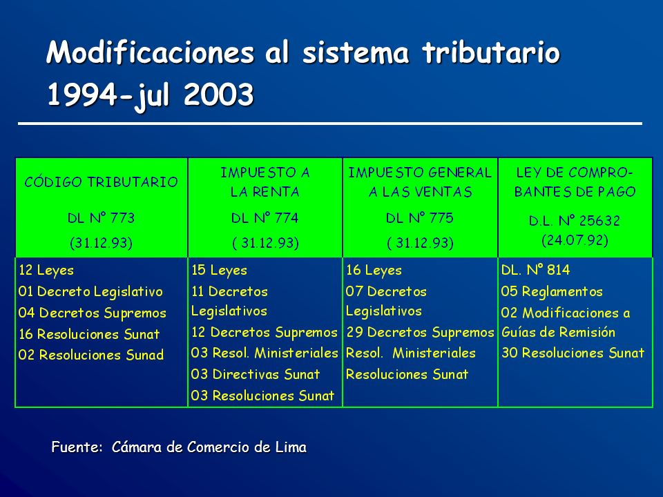 Modificaciones al sistema tributario 1994-jul 2003