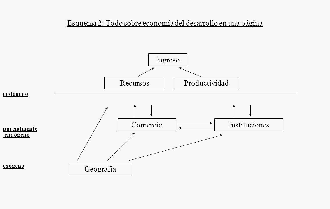 Esquema 2: Todo sobre economía del desarrollo en una página