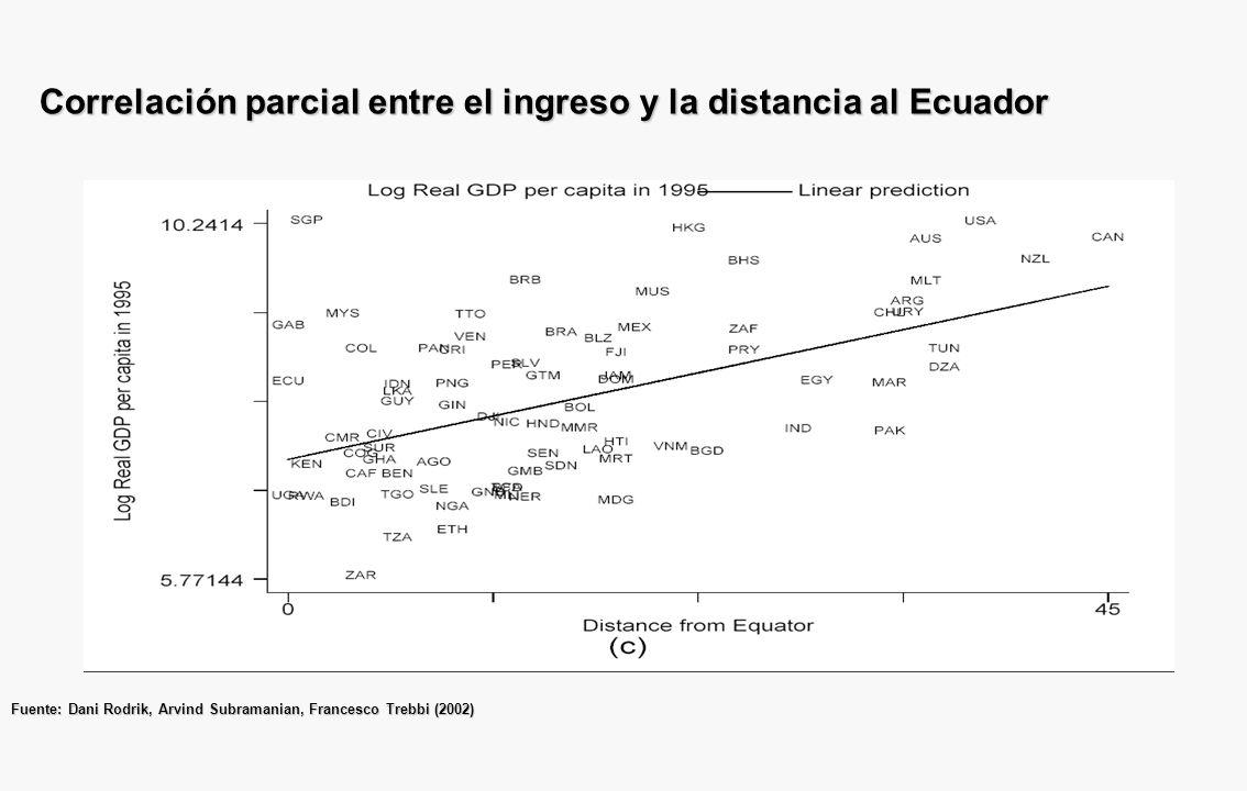 Correlación parcial entre el ingreso y la distancia al Ecuador