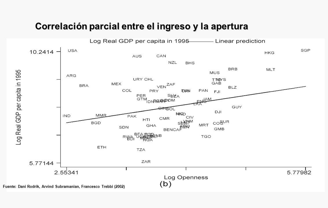 Correlación parcial entre el ingreso y la apertura