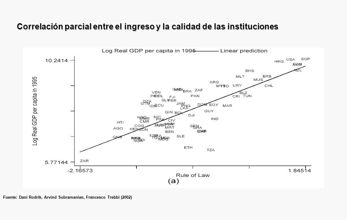 Correlación parcial entre el ingreso y la calidad de las instituciones