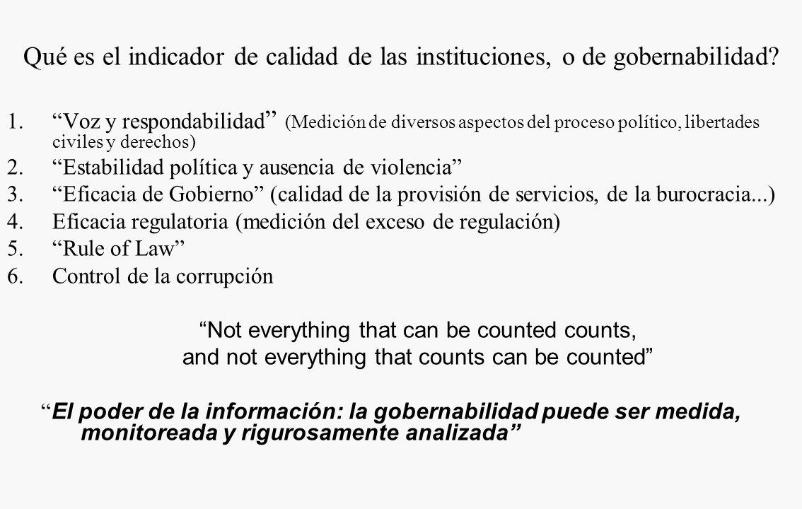 Qué es el indicador de calidad de las instituciones, o de gobernabilidad