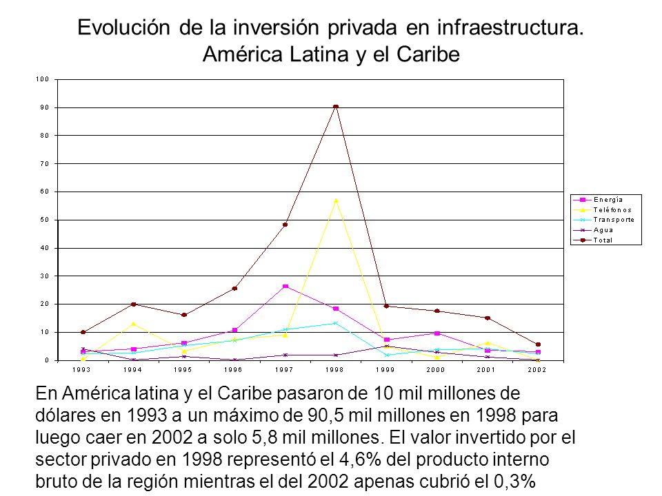 Evolución de la inversión privada en infraestructura