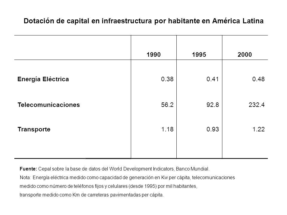 Dotación de capital en infraestructura por habitante en América Latina