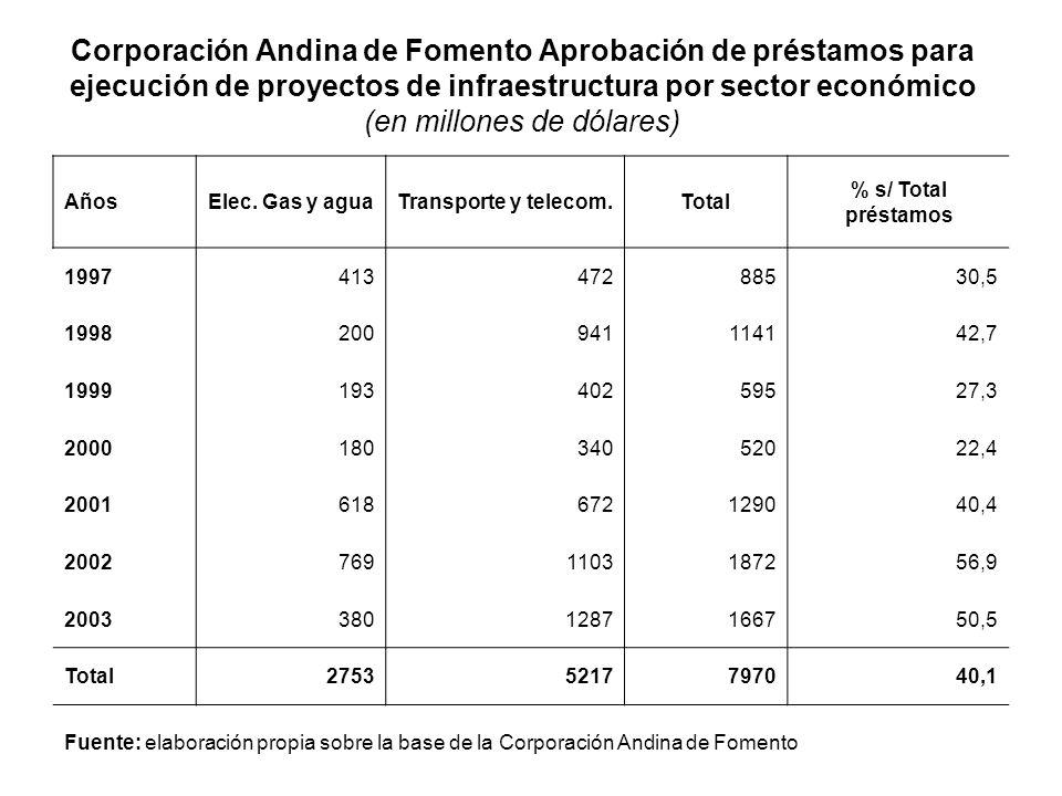 Corporación Andina de Fomento Aprobación de préstamos para ejecución de proyectos de infraestructura por sector económico (en millones de dólares)
