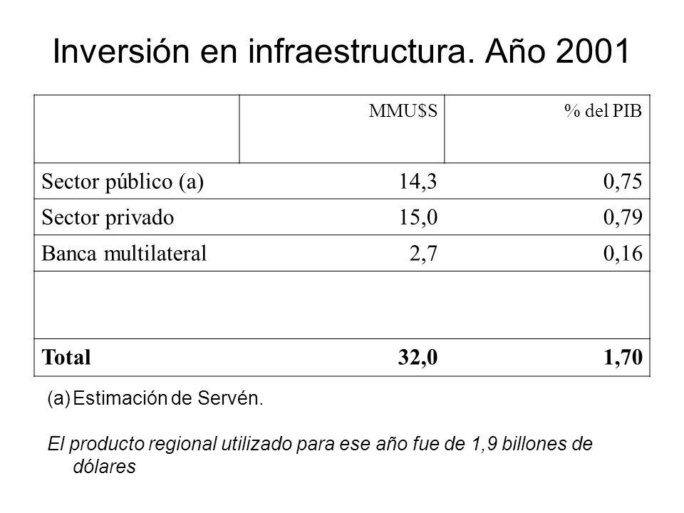 Inversión en infraestructura. Año 2001