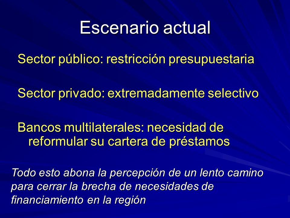 Escenario actual Sector público: restricción presupuestaria