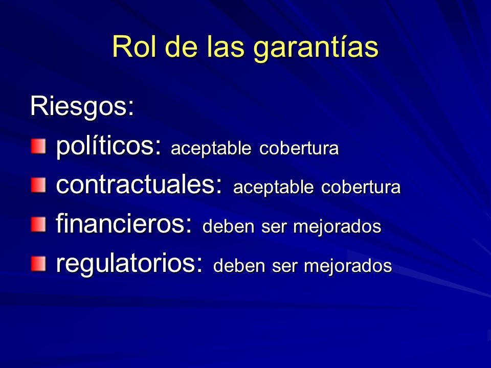 Rol de las garantías Riesgos: políticos: aceptable cobertura