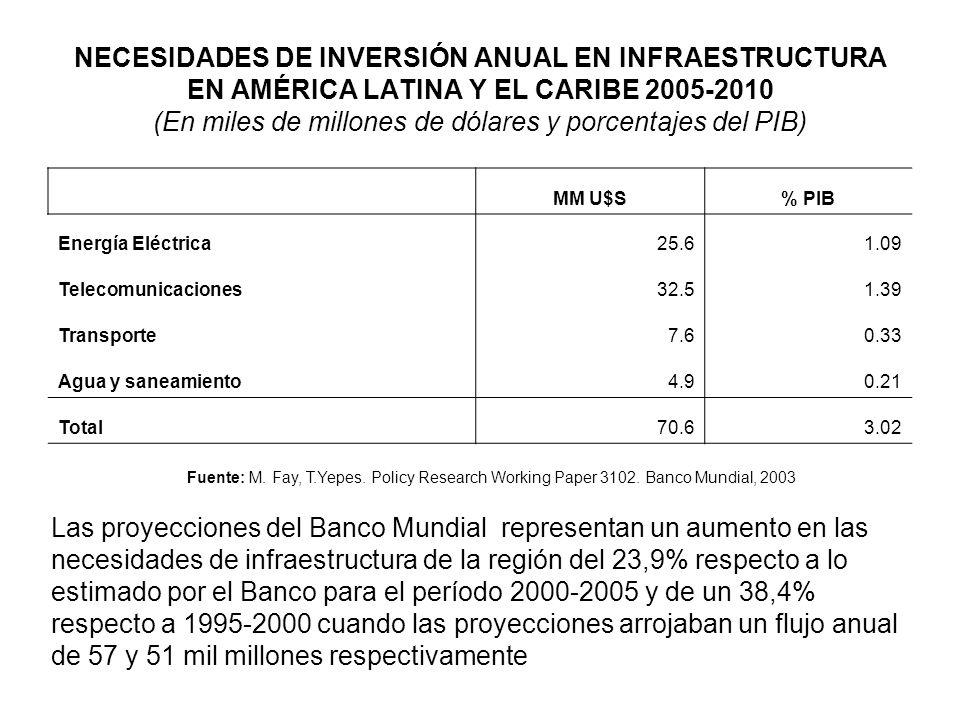 NECESIDADES DE INVERSIÓN ANUAL EN INFRAESTRUCTURA EN AMÉRICA LATINA Y EL CARIBE 2005-2010 (En miles de millones de dólares y porcentajes del PIB)