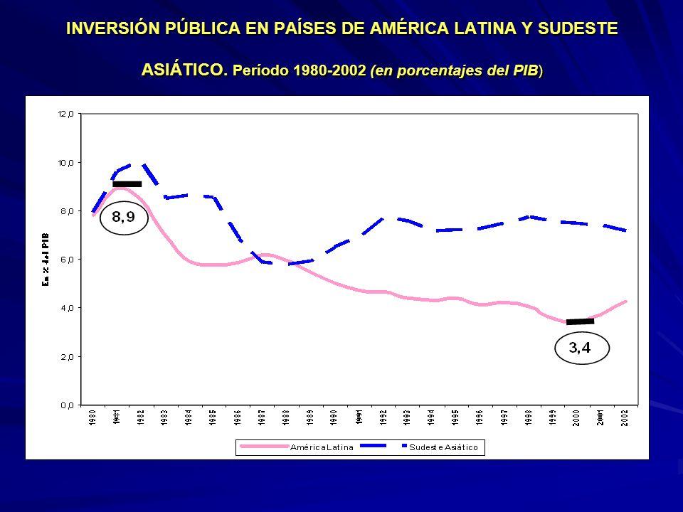 INVERSIÓN PÚBLICA EN PAÍSES DE AMÉRICA LATINA Y SUDESTE ASIÁTICO