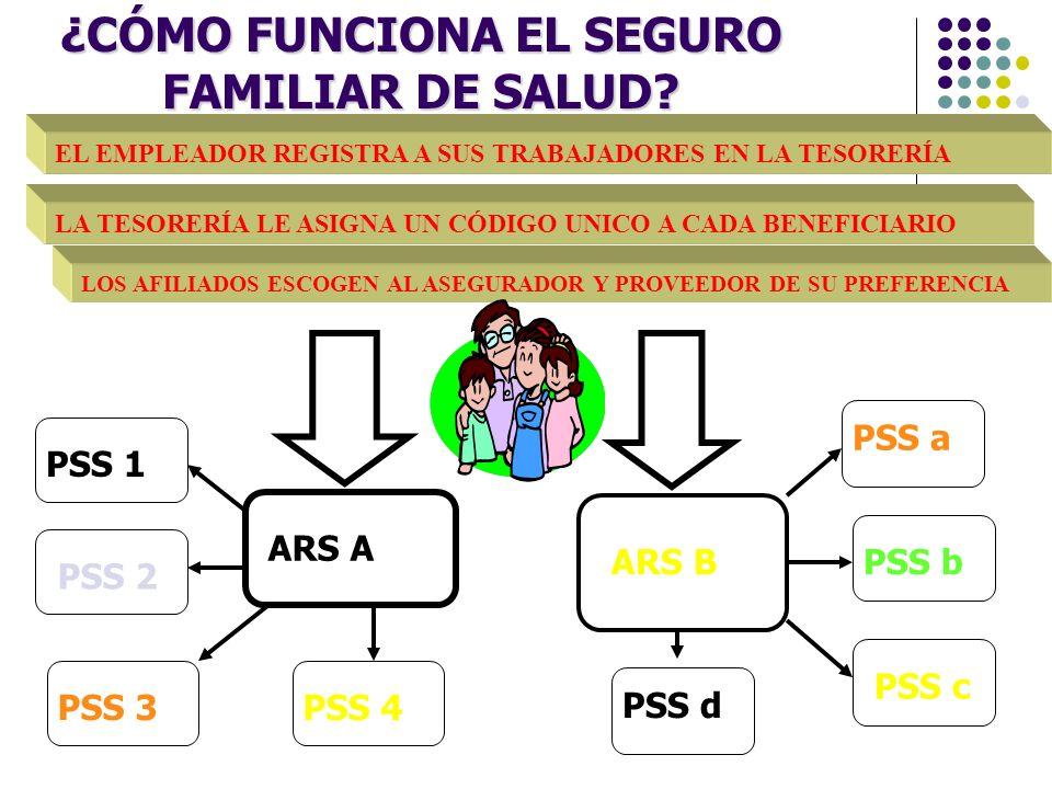 ¿CÓMO FUNCIONA EL SEGURO FAMILIAR DE SALUD