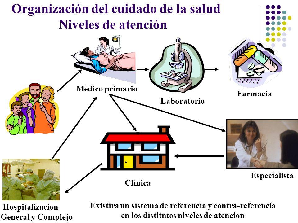 Organización del cuidado de la salud Niveles de atención