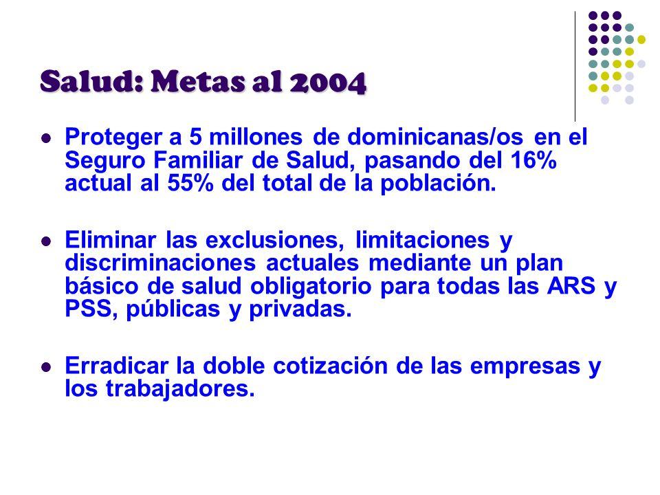 Salud: Metas al 2004Proteger a 5 millones de dominicanas/os en el Seguro Familiar de Salud, pasando del 16% actual al 55% del total de la población.