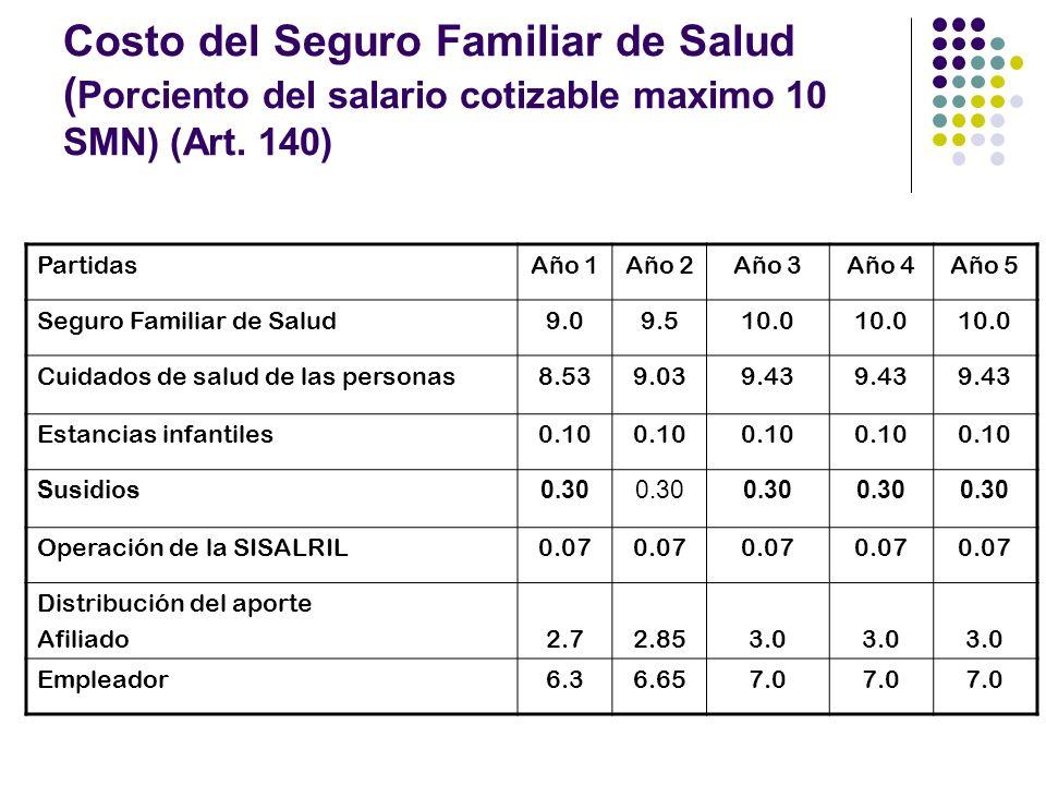 Costo del Seguro Familiar de Salud (Porciento del salario cotizable maximo 10 SMN) (Art. 140)