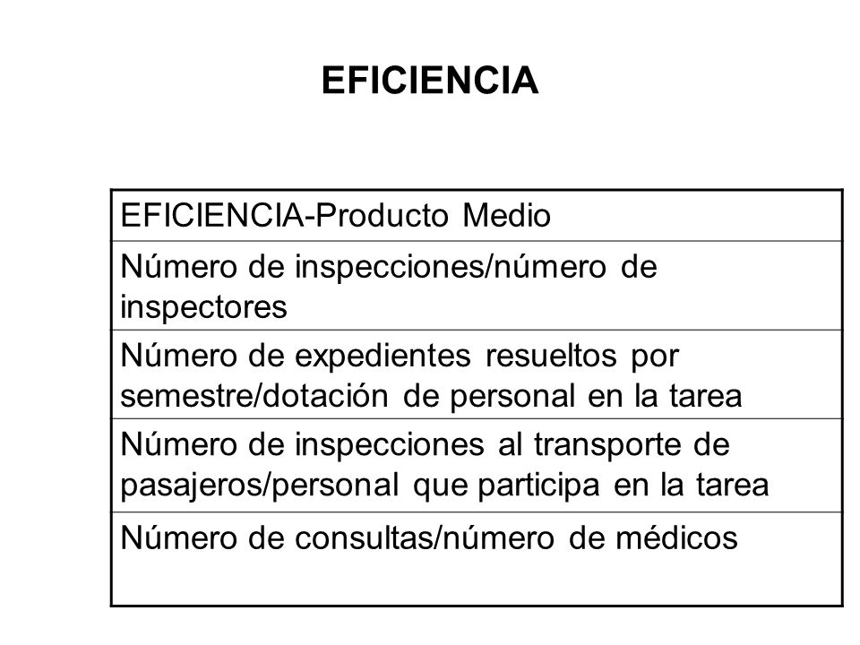 EFICIENCIA EFICIENCIA-Producto Medio