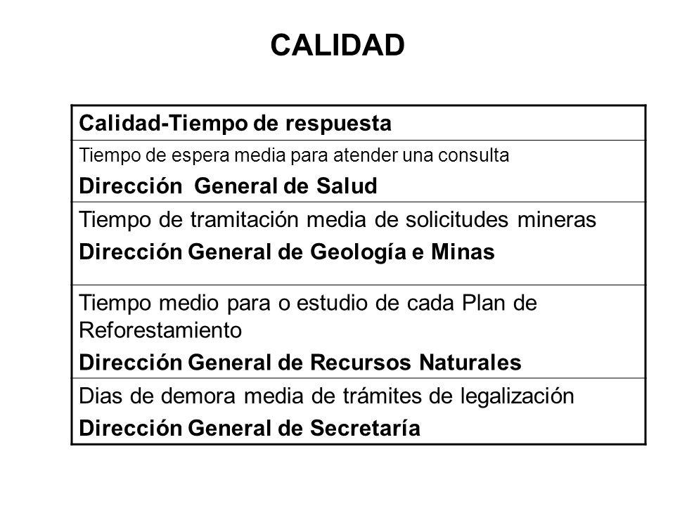 CALIDAD Calidad-Tiempo de respuesta Dirección General de Salud