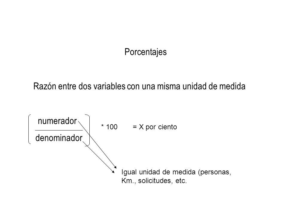 Razón entre dos variables con una misma unidad de medida