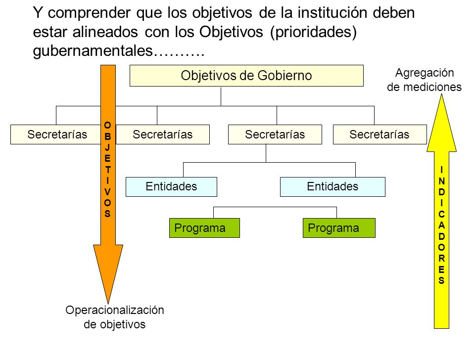 Y comprender que los objetivos de la institución deben estar alineados con los Objetivos (prioridades) gubernamentales……….
