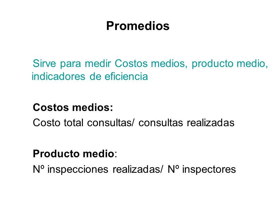 Promedios Sirve para medir Costos medios, producto medio, indicadores de eficiencia. Costos medios: